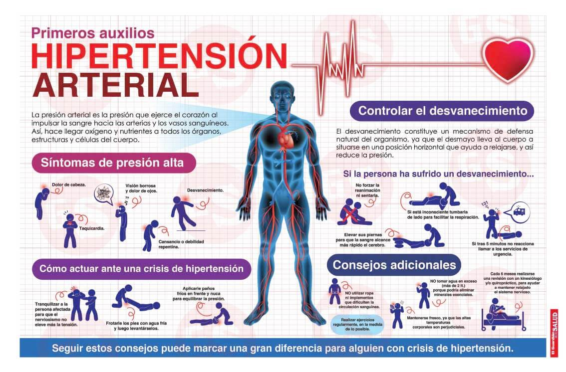 Infografía Hipertensión arterial - El Guardián de la Salud